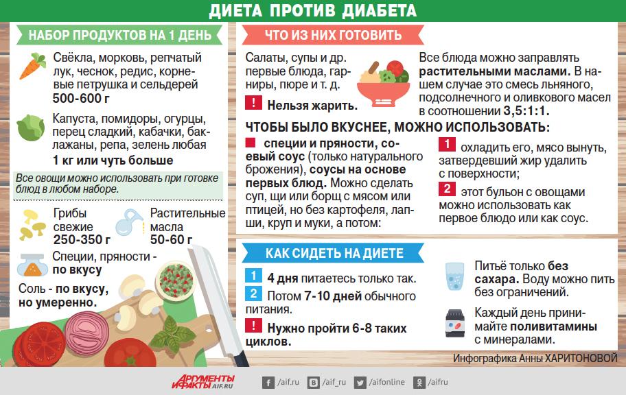 Простая диета от диабета · статьи · ооо «сибирская клетчатка.