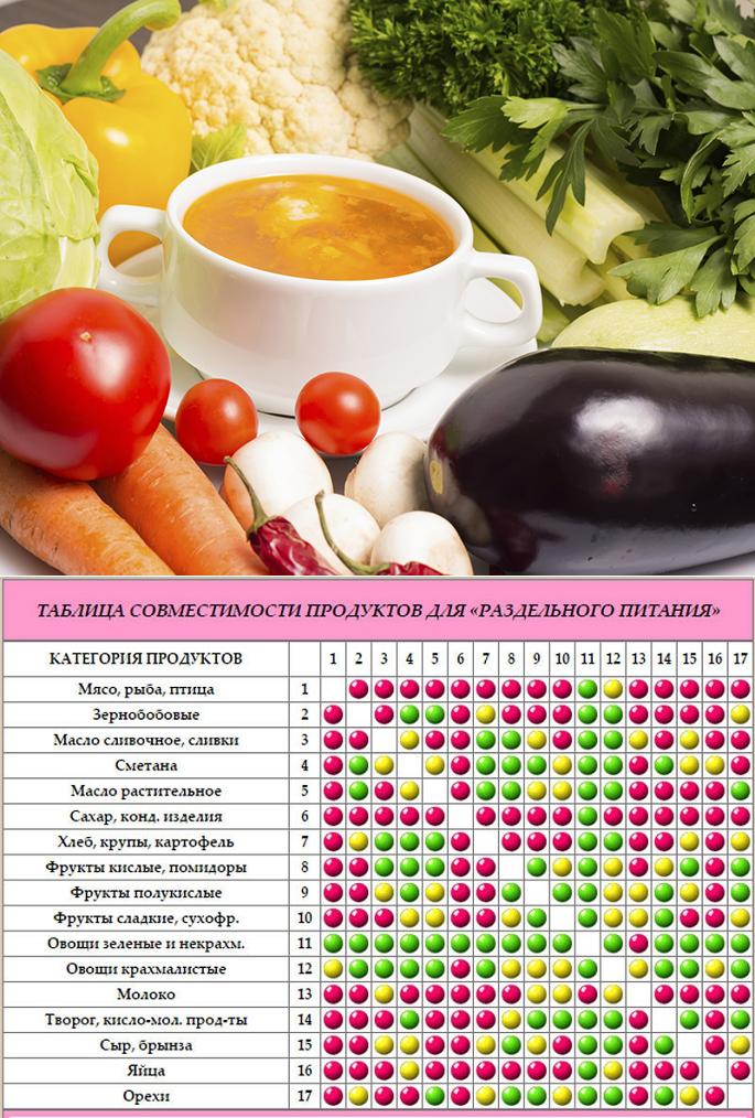 Похудеть от раздельного питания