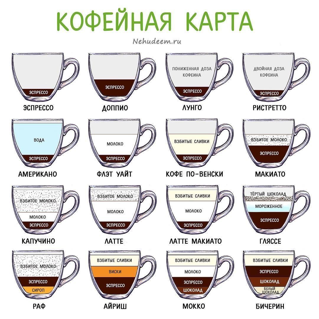 виды кофе и способы приготовления картинки свойств