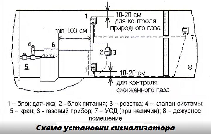 сигнализатор загазованности как правильно установить
