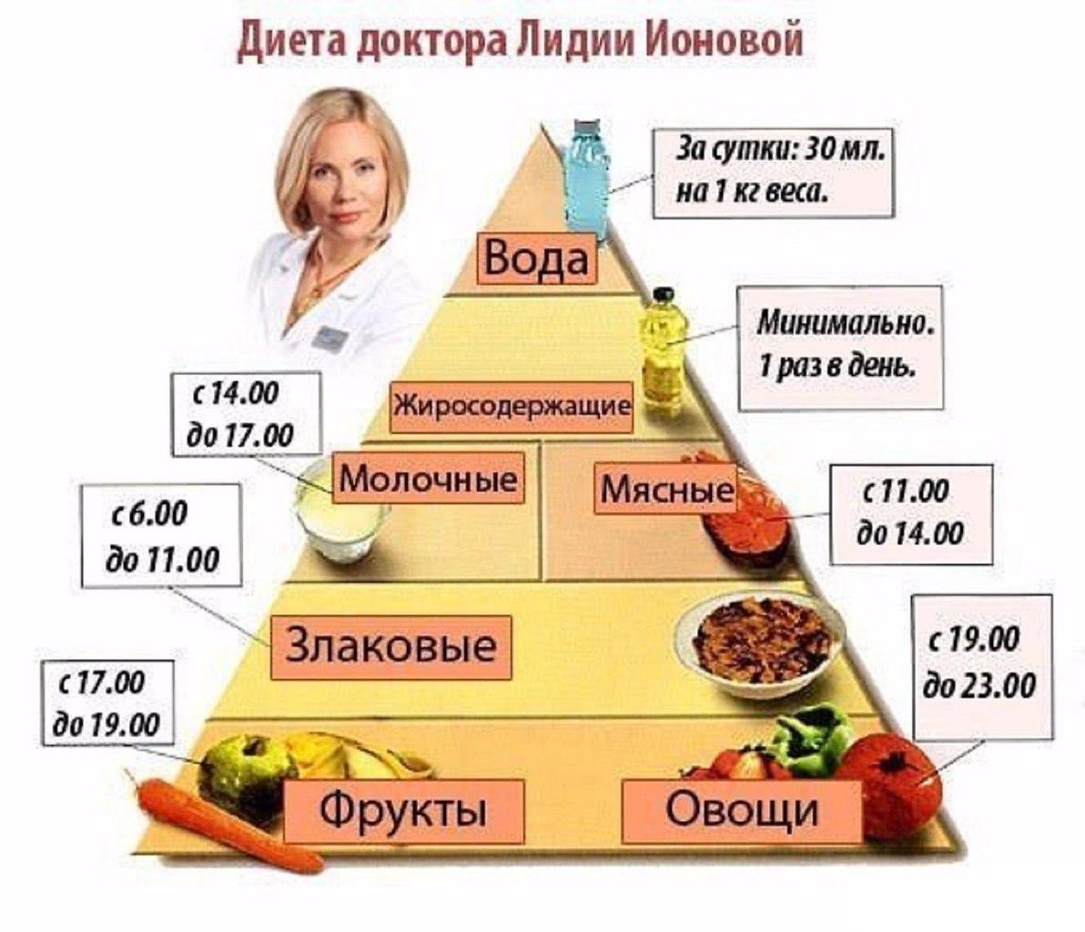 что надо есть во время диеты