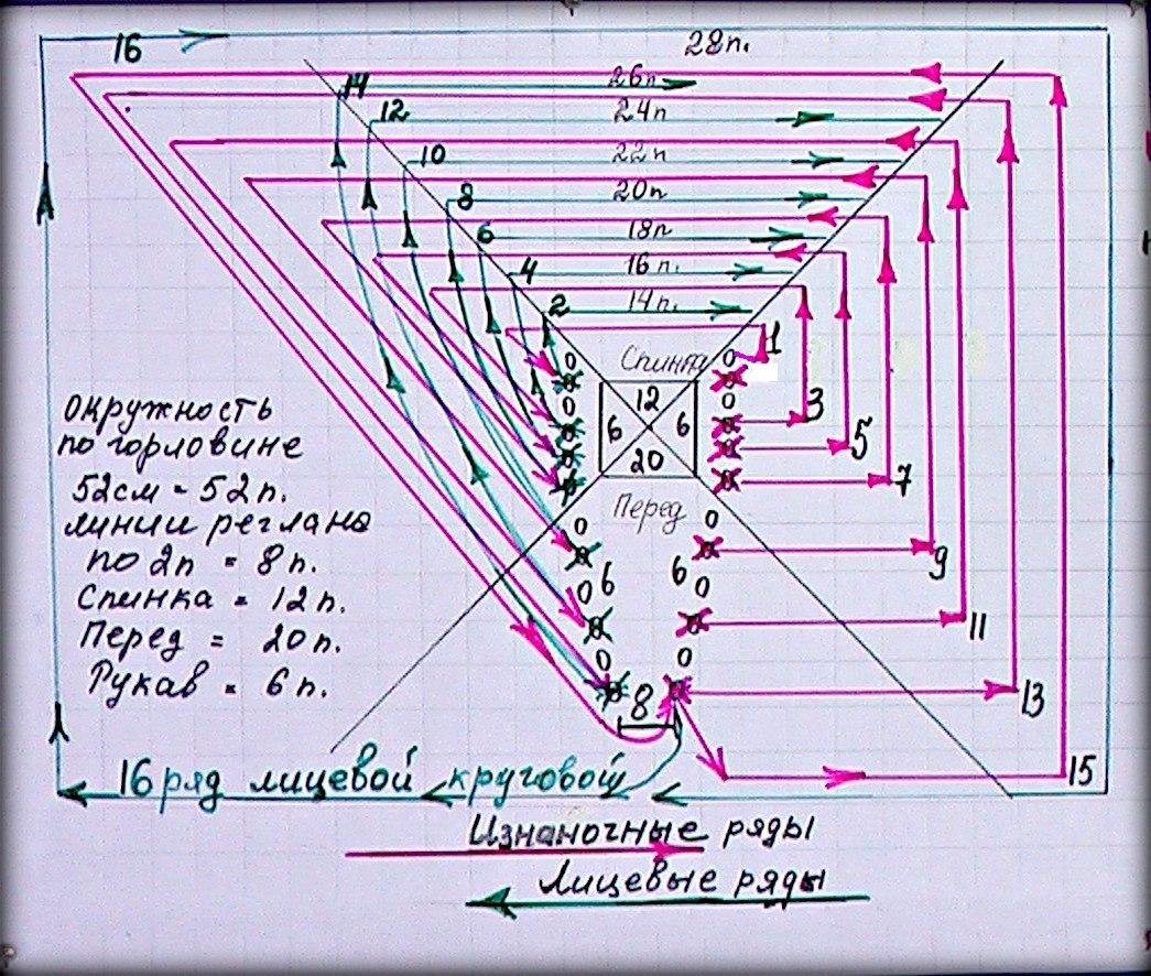 V-образный вырез горловины при вязании реглана сверху 98