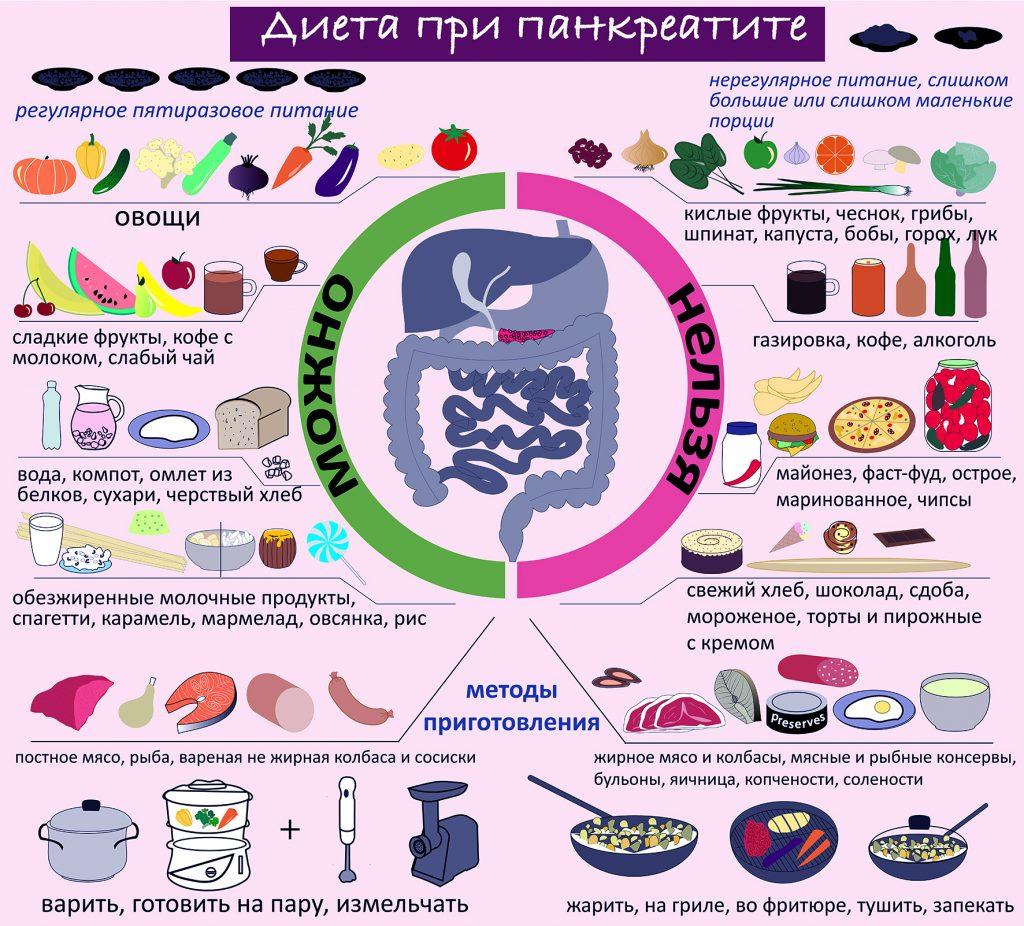 Какие можно есть овощи при диете 5