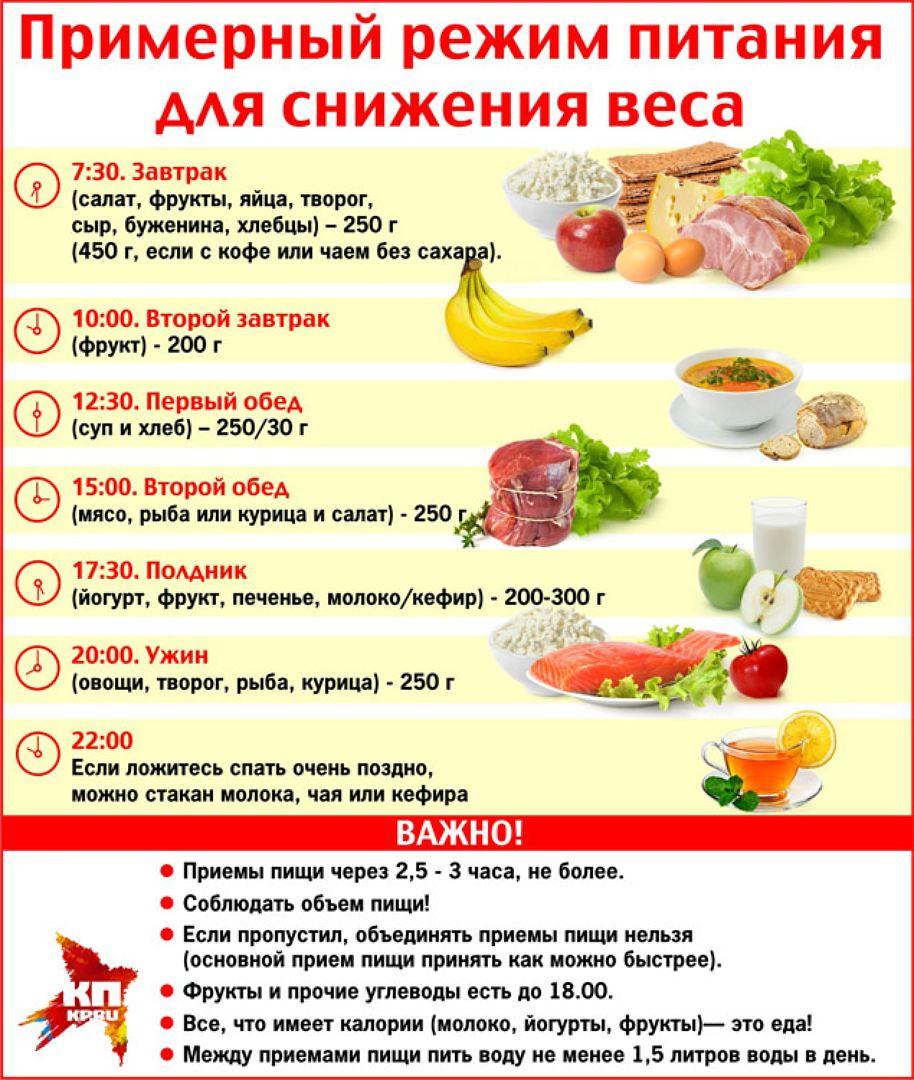 Как похудеть питанием