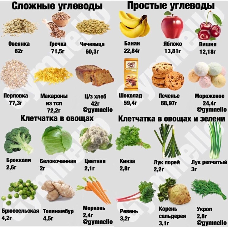 На каких продуктах легче похудеть