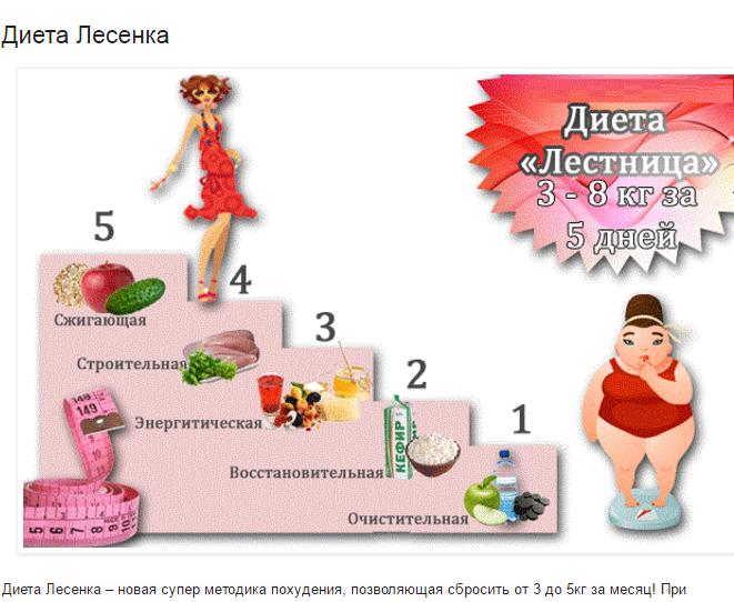 Похудела На Диете Лесенка. Диета Лесенка. Меню на 5-7-14 дней. Этапы, плюсы и минусы, отзывы врачей, похудевших, фото и результаты
