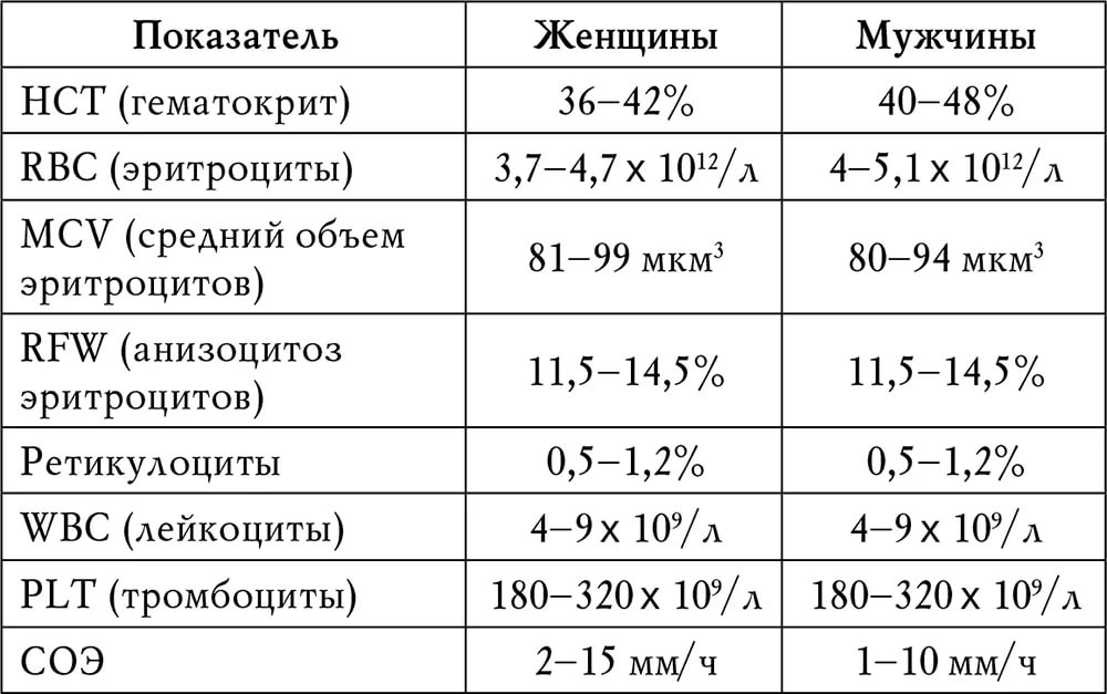 Анализа по возрасту полу общего крови показатели нормативные и mchc анализы крови