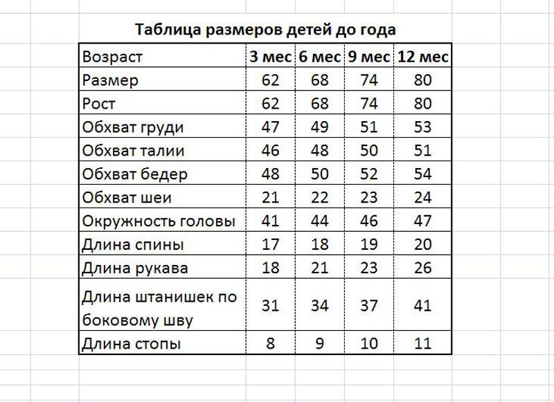 Таблицы размеров на детей по вязанию 165
