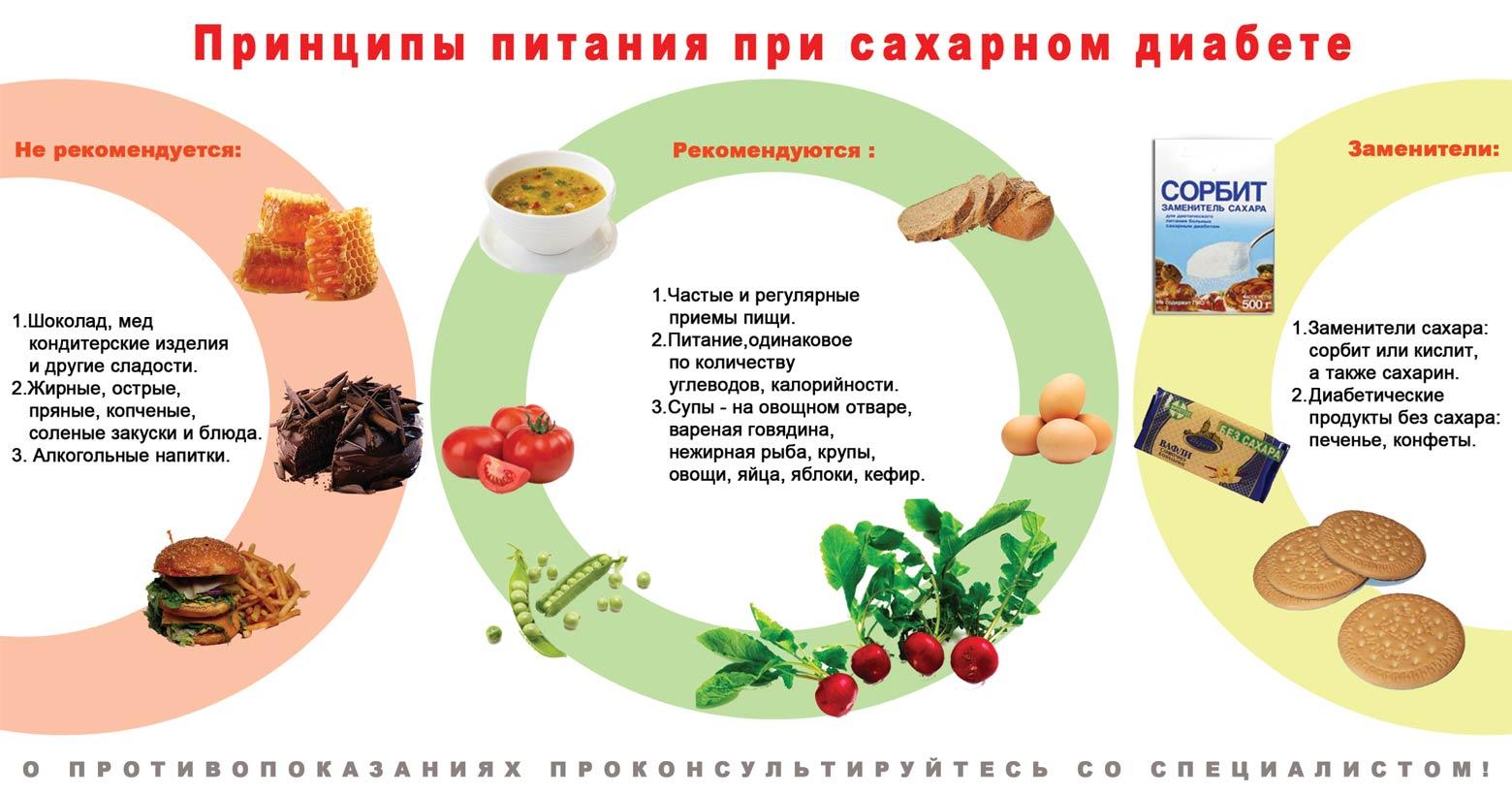 Питание при сахарном диабете на каждый день на две недели, стол №9,  низкокалорийная · zoom in 36240291e32