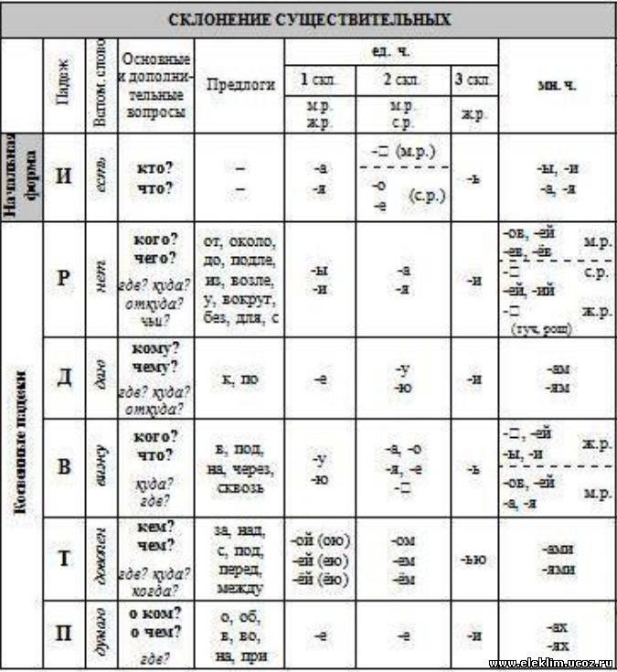 Склонения существительных таблица