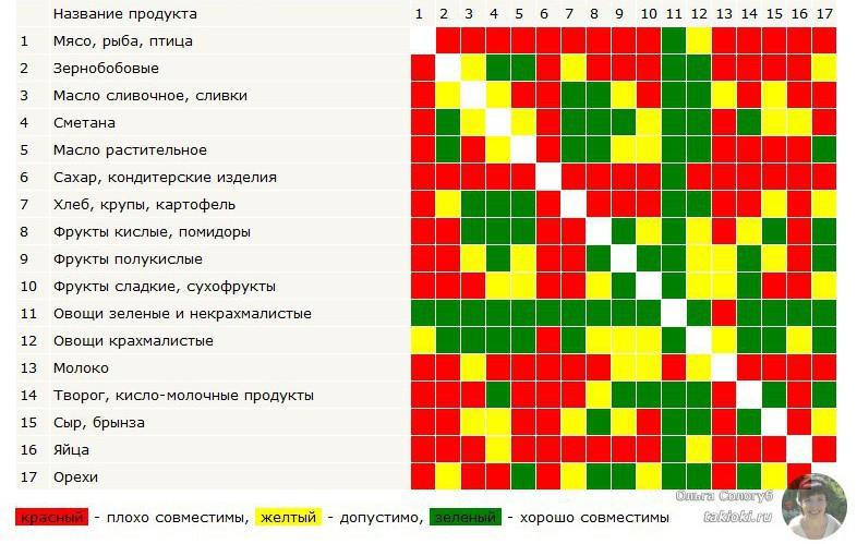defdcc62d974 Сочетание продуктов при правильном питании - таблица совместимости · zoom in