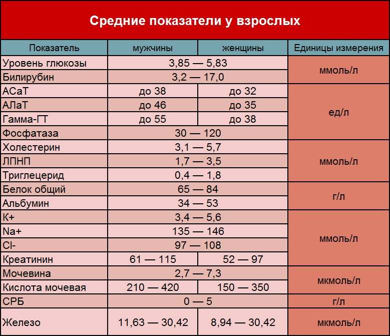 Крови бх анализ ттг гормоны анализы в норме на