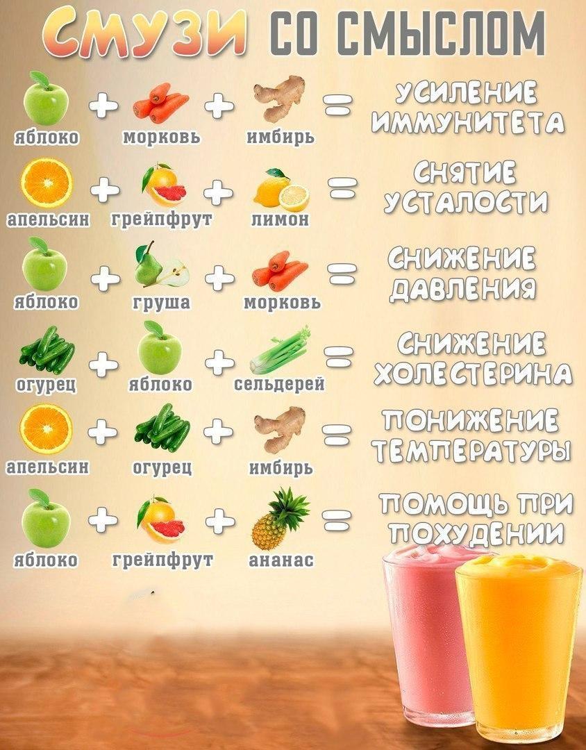 Рецепты смузи в картинках