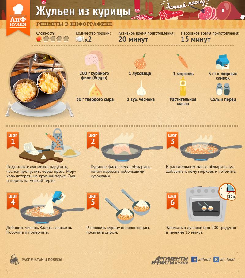 кухня рецепты в картинках брусков
