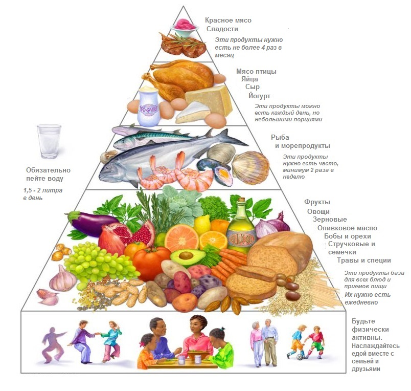 Средиземноморская диета – меню на неделю, рецепты.