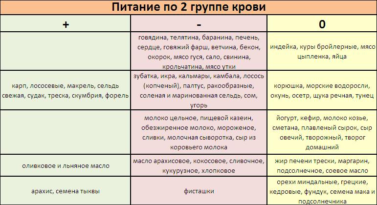 Диета по группе крови (1, 2, 3, 4) положительная и отрицательная.