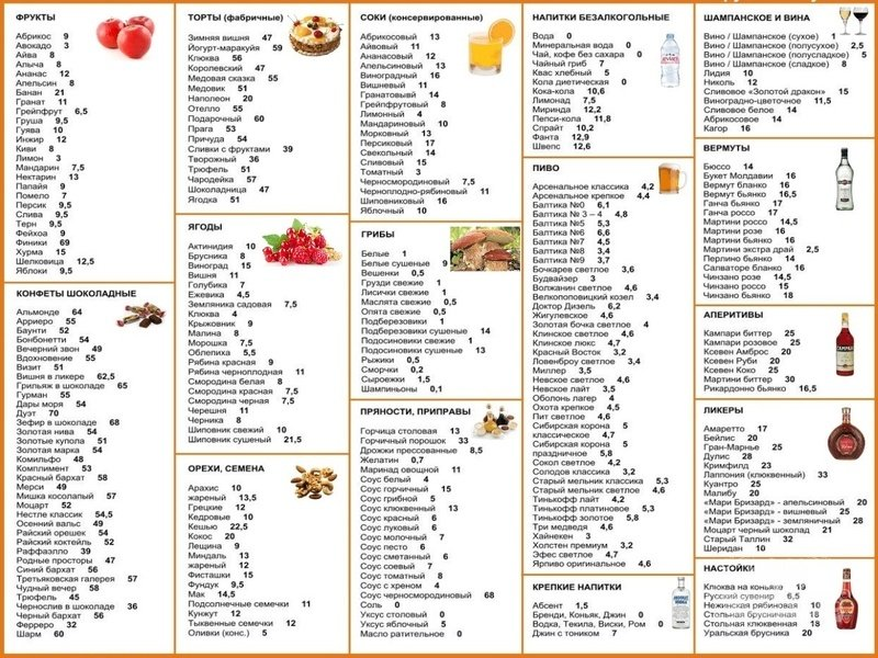 Кремлевская диета: таблица, меню, отзывы, баллы