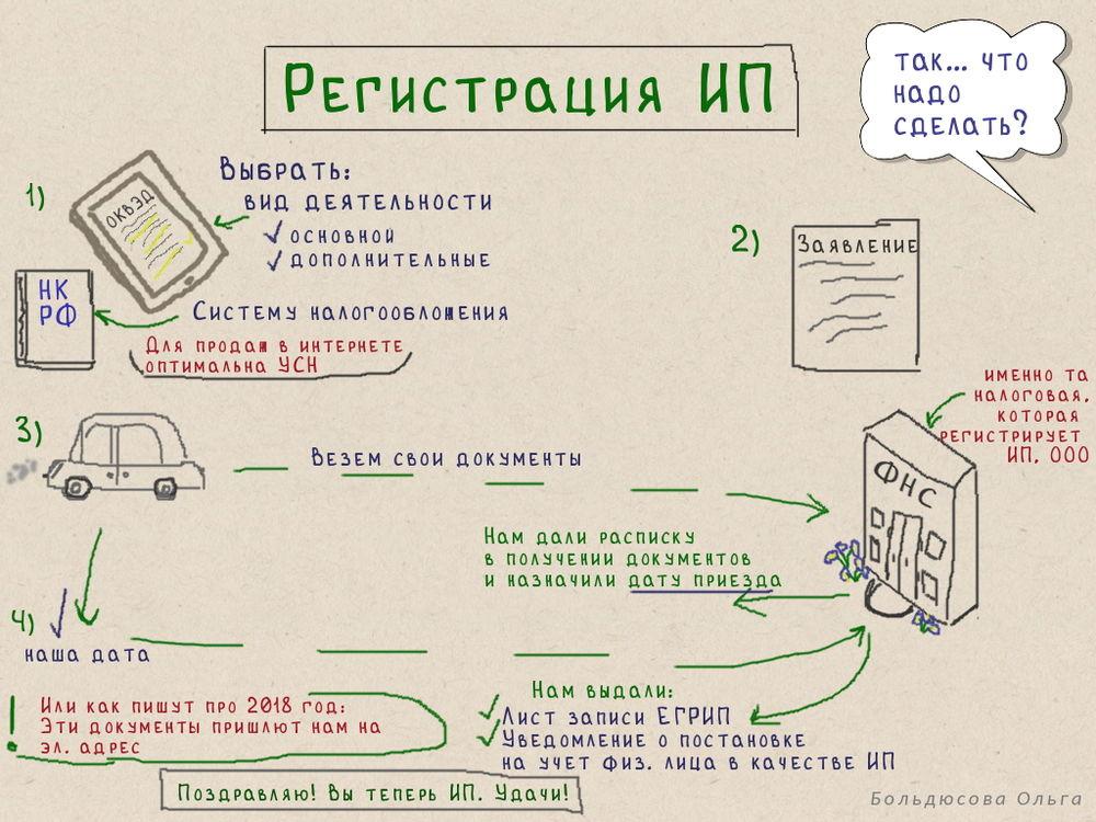 Регистрация ип литвинова налоговая декларация 2019 форма 3 ндфл