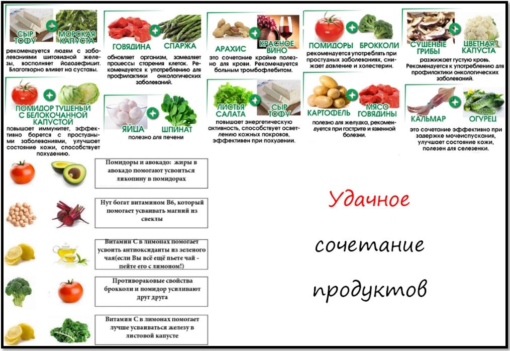 Какой Овощ Помогает Сбросить Вес. Овощи и фрукты, способствующие похудению