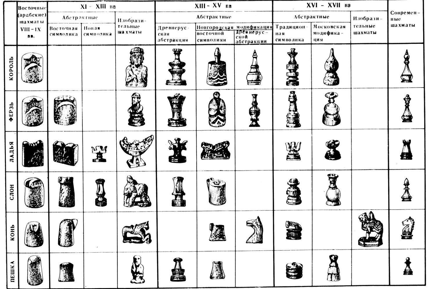 правильное название шахматных фигур с картинками как многие