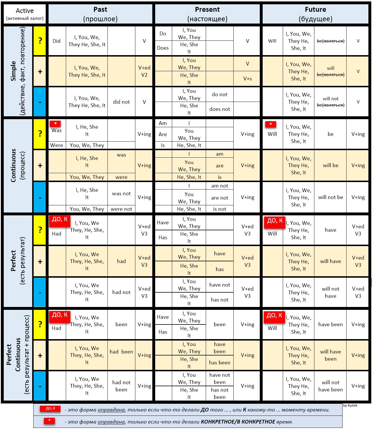 таблица времен