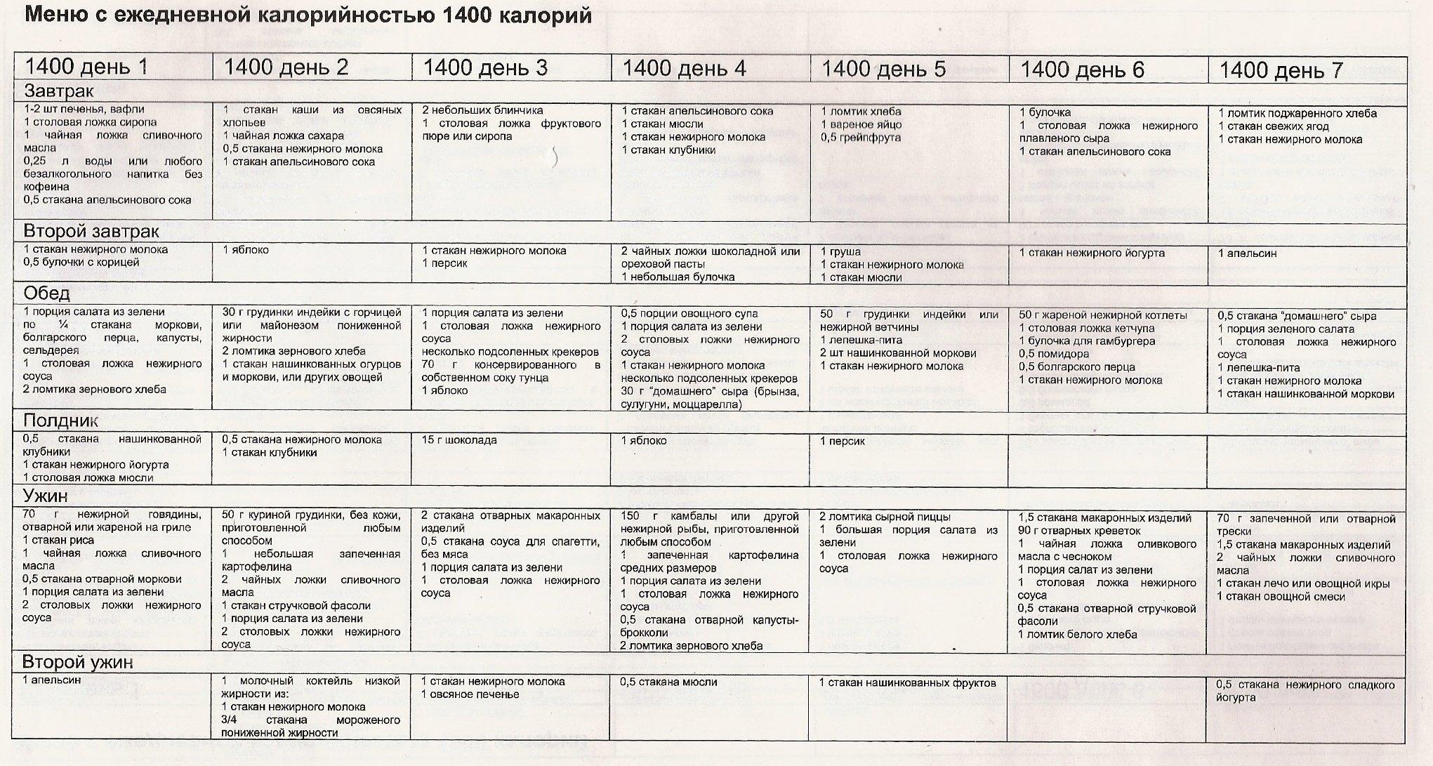 Примерное меню диеты борменталя