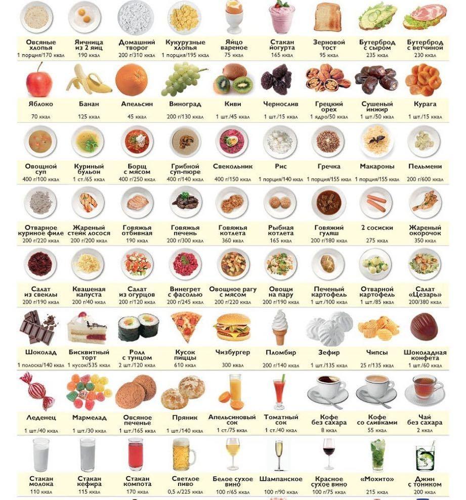 Калории В День Чтоб Похудеть. Разбираемся как правильно рассчитать суточную норму калорий для похудения
