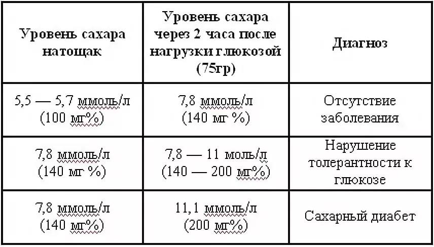 На у мужчин крови норма сахар анализа расшифровка общий соэ крови анализ норма у взрослых