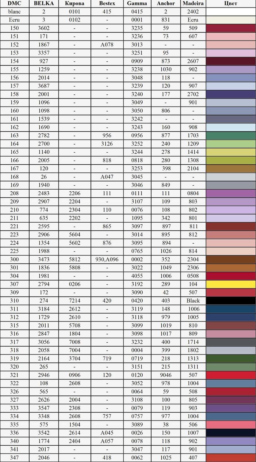 Таблица соответствия цветов ниток мулине gamma anchor madeira