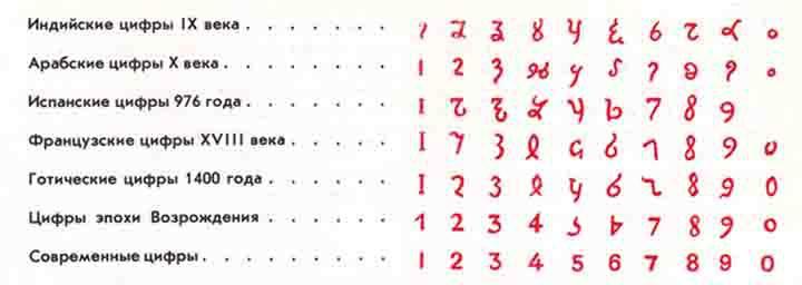 Цифры в картинках русский перевод
