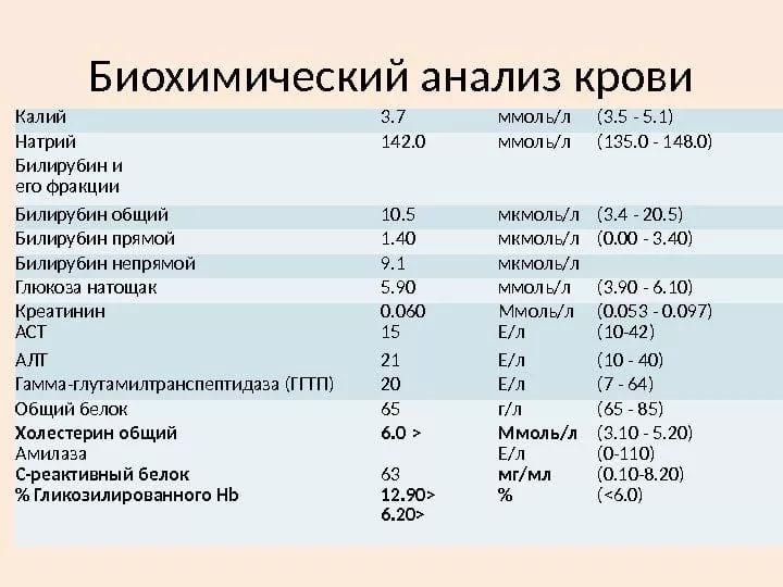 Биохимические какие анализы крови бывают цистит вильпрафен