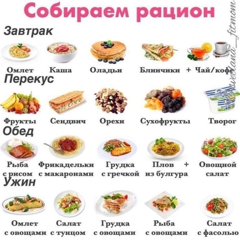 Пп При Похудении На Неделю. 5 готовых вариантов меню на неделю для похудения и диеты