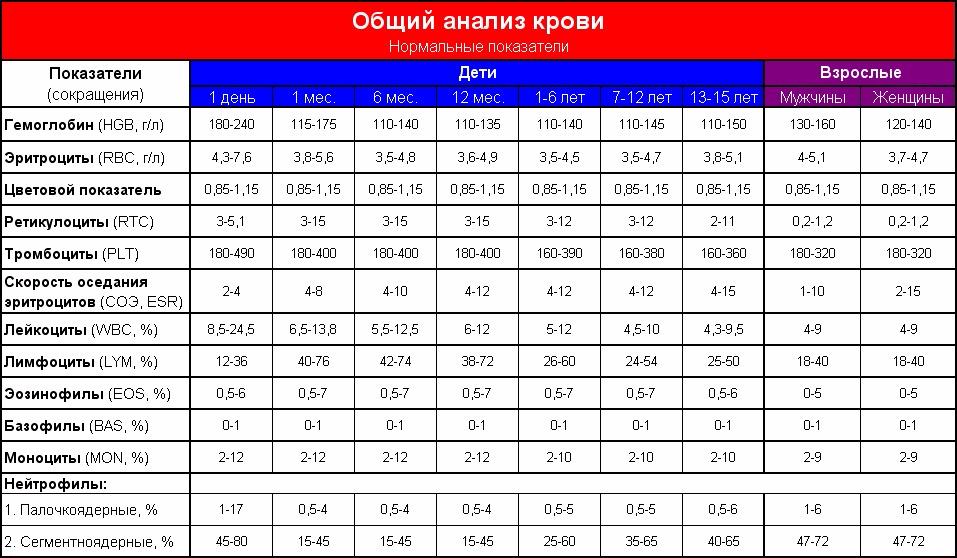 У таблица детей крови 4 лет анализа нормы цены в анализ крови твери