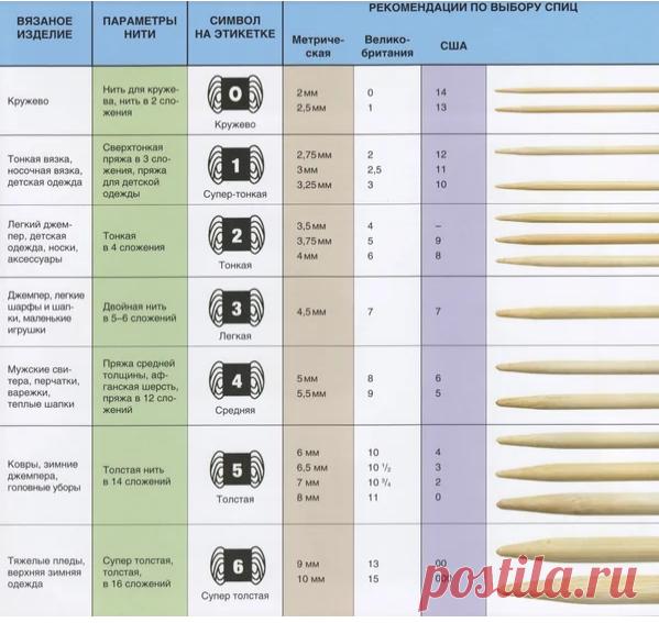 Мучительно больно распускать свитер? 2 простых таблицы покажут как верно подобрать номер спиц и пряжи для проекта. | Первый вязальный! | Яндекс Дзен