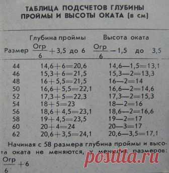 таблица расчета глубины пройм и высоты оката рукава запись