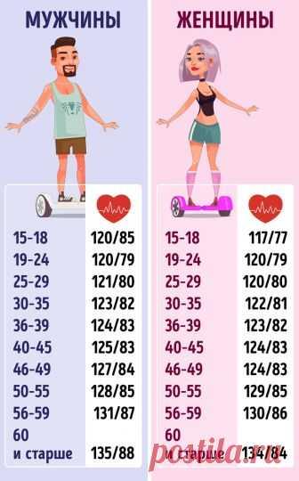 Краткая инфографика о том, каким должно быть давление в вашем возрасте