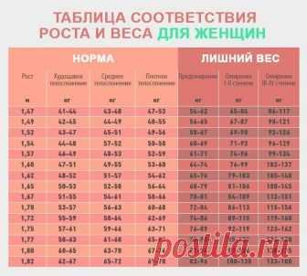 Идеальный вес женщины (таблица)