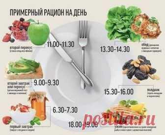 Примерный рацион на день   здоровое питание и диеты.МОТИВАЦИЯ   Постила 5612dd55b44