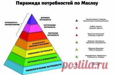 пирамида а.маслоу представляет следующую иерархию потребностей: 2 тыс изображений найдено в Яндекс.Картинках