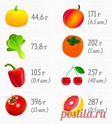 Сколько продуктов нужно съесть, чтобы получить суточную норму витаминов - Образованная Сова