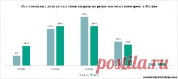 За год квартиры в массовых новостройках Москвы уменьшились на 4 «квадрата» - 3 Марта 2021 - Прораб Днепропетровщины