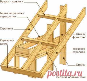 Делаем сами - своими руками.: Фотоподсказки как сделать отдельные элементы дома-крыши, стен, потолка и фундамента при её строительстве.
