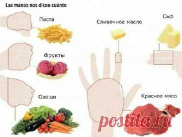 Объясняем на пальцах: Сколько еды нужно съедать каждый день! Это - НЕ ДИЕТА. Это - правило НОРМАЛЬНЫХ ПОРЦИЙ, которое научит не переедать!☝🍽