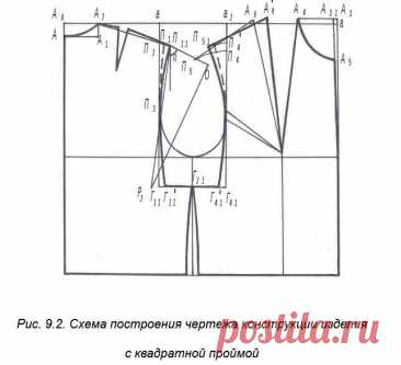 Особенности построения чертежа конструкции с квадратной проймой