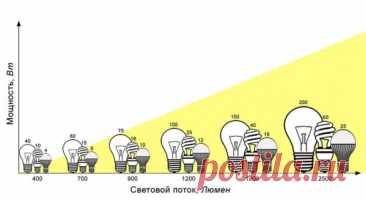 Планирование и монтаж освещения частного дома и загородного участка - Темы недели - Журнал - FORUMHOUSE