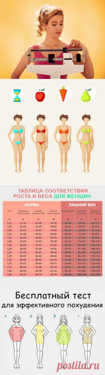 Ваше соотношение роста и веса Идеальный вес — это вес не всегда здоровый. И если на мгновение закрыть глаза на общепринятые стандарты красоты, становится ясно, что идеальный вес для женщины — ее природный. Соотношение роста и веса у женщин / Будьте здоровы