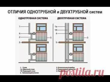 Отличия однотрубной и двухтрубной системы отопления