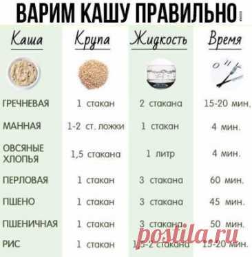 Дорогие мои читатели! Благодаря этой таблице, у меня теперь нет проблем с приготовлениями каш, все просто и предельно ясно!