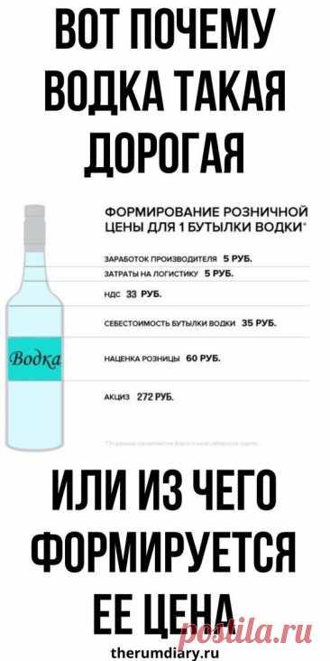 Из каких компонентов складывается цена на водку. Почему она стоит так дорого. Сколько зарабатывают люди, которые занимаются алкогольным бизнесом #водка #прибыль #стоимость #цена #дорогая