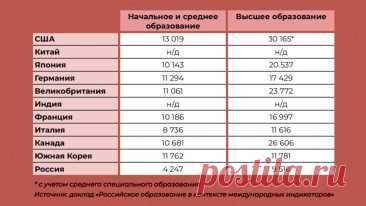 Чем российское образование отличается от мирового. Три факта | Максим Товкайло | Яндекс Дзен